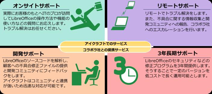 LibreOfficeサポート概要